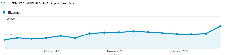 SEO Suchmaschinenoptimierung Google Analytics